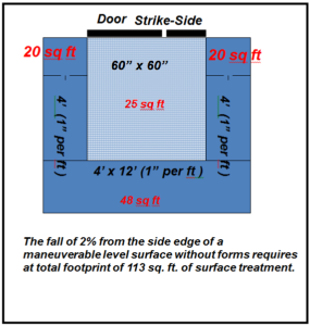 ADA door threshold rules